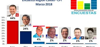 Encuesta Región Callao, IDICE – Marzo 2018